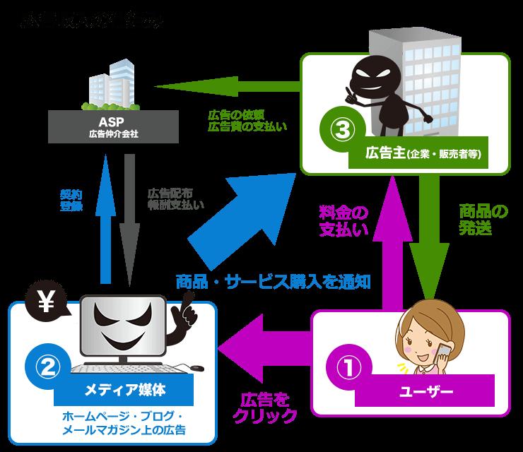 アフィリエイトの仕組み説明図