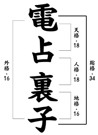 電占裏子の姓名判断